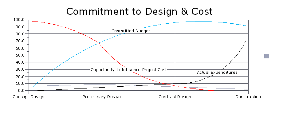 Commitment to Design and Cost Chart
