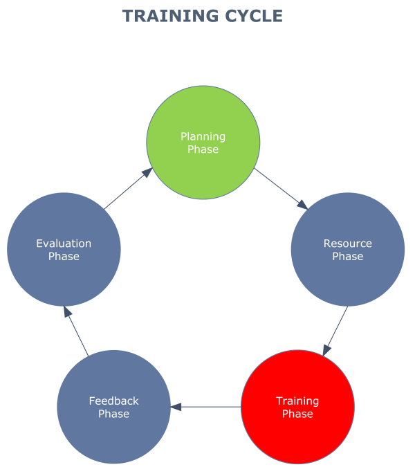 Training Cycle Flow